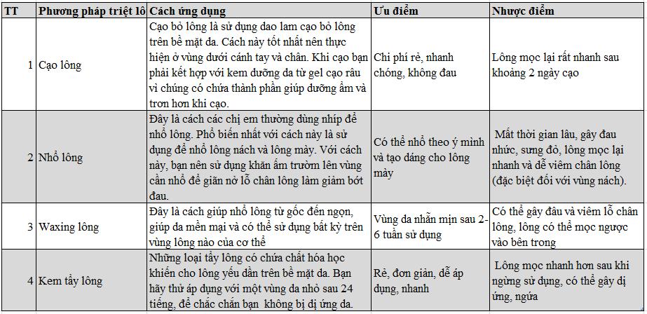 phuong-phap-tay-long.PNG